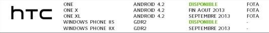 HTC One X: l'update ad Android 4.2.2 arriverà a fine Agosto