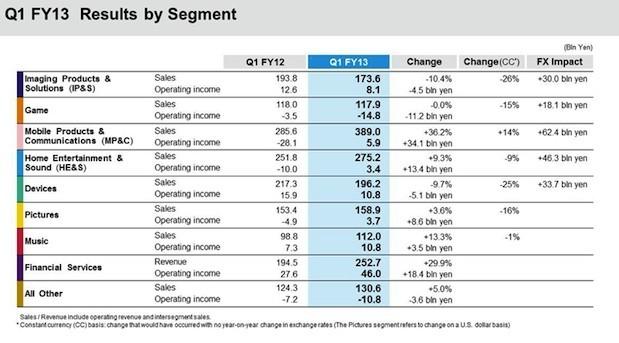 Sony nel Q1 ha ottenuto un profitto di $35 milioni ed un salto del 36% per la divisione mobile