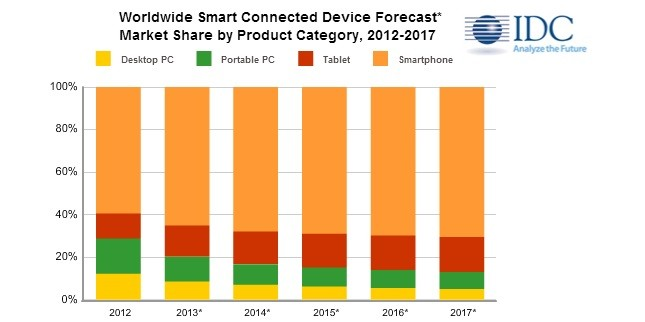 IDC-Smart-Connected-Device-Forecast-Q4-2013