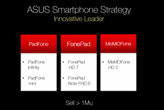 ASUS conferma MeMOFone HD 5 e PadFone Mini