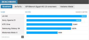 Ecco i primi benchmark del Sony Xperia Z1 a confronto con gli altri top di gamma