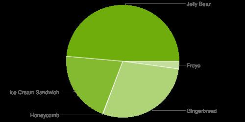 Distribuzione Android Ottobre: Jelly Bean sempre più vicino al 50% ed arriva anche Android 4.3