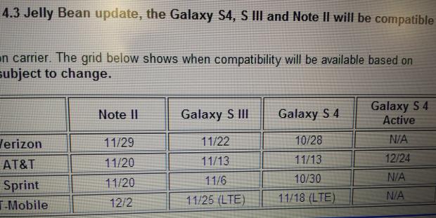 Samsung: ecco una tabella sugli aggiornamenti ad Android 4.3 Jelly Bean