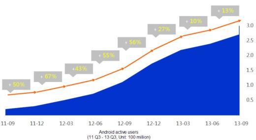 Baidu-MI-statistics-1-520x285