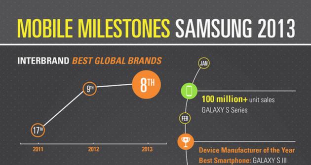 Samsung Mobile fa il punto sul suo 2013 con un'infografica