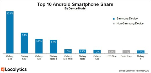 android-smartphone-share-520x253