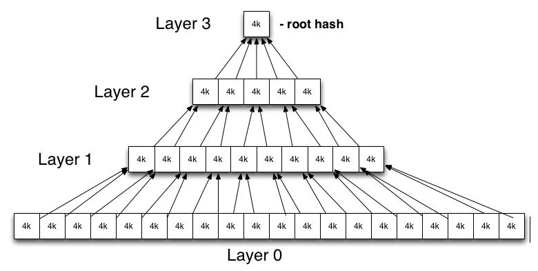 dm-verity-hash-table