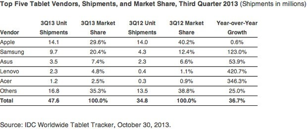 Mercato tablet Q3 2013: crescono Samsung e ASUS, in vetta sempre Apple