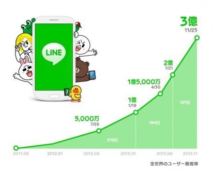 LINE raggiunge i 300 milioni d'utenti: raddoppiata l'utenza in 7 mesi