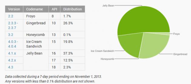 Distribuzione di Android nel mese di novembre: Jelly Bean oltre il 52%