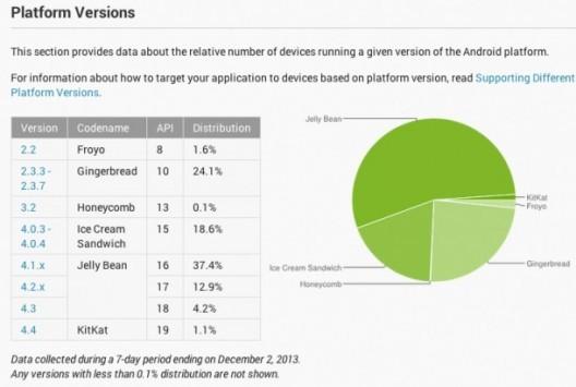 Distribuzione Android Dicembre: spunta KitKat con una quota dell'1.1%