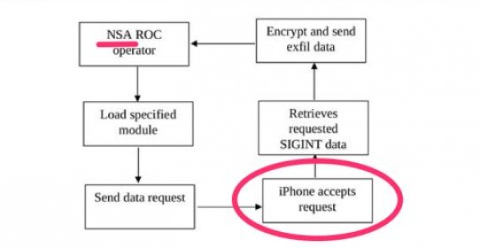 NSA: lo spyware per dispositivi iOS