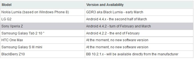 Sony-Xperia-Z-Android-KitKat-44-update-March-1
