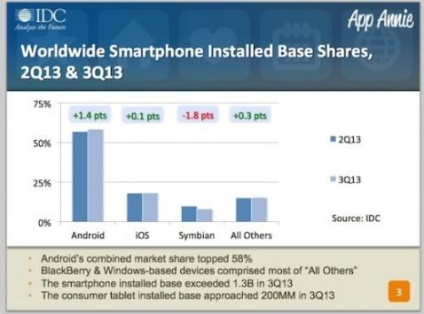 """Nikesh Arora: """"Android è il sistema operativo con la diffusione più veloce della storia"""""""
