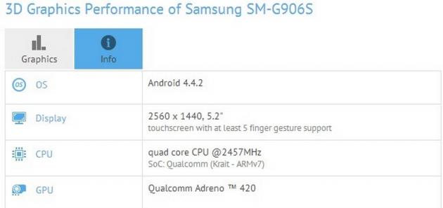 Samsung SM-G906S con Snapdragon 805 e display QHD avvistato su GFXBench