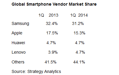 Samsung-loses-market-share-but-remains-on-top