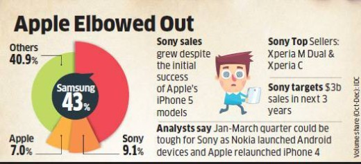 Sony-brand-ousts-Apple-in-India-520x237