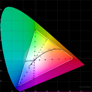 cie-chromaticity-diagram-saturations-8