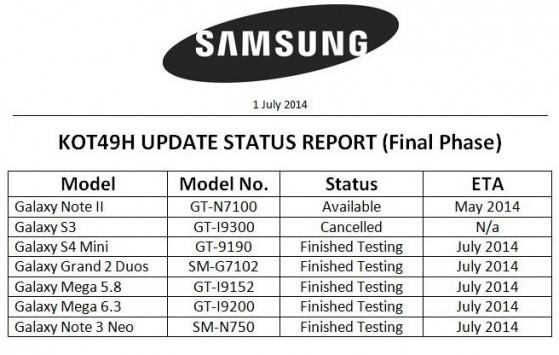 Samsung: update a KitKat per tanti dispositivi in arrivo questo mese, SIII ancora escluso