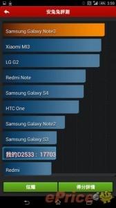 Sony-Xperia-C3-AnTuTu-benchmark-score (1)