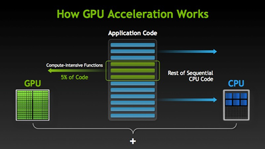 how-gpu-acceleration-works