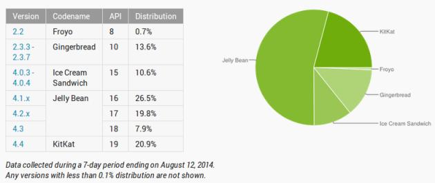 Android Kitkat supera il 20% dei dispositivi attivi
