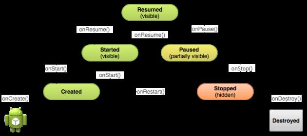 Il ciclo di vita di un'app Android