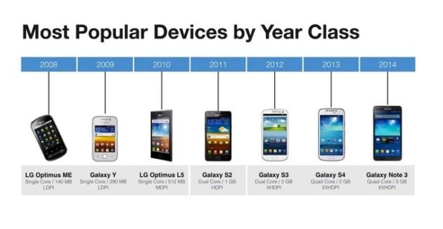 Facebook: il 66% dei nostri utenti Android utilizza hardware del 2011 o precedente