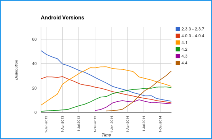 Android-distribution-December-2012-2014-graph