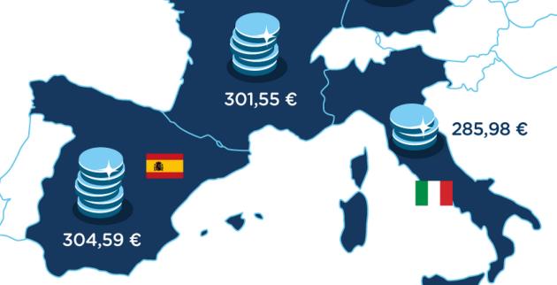 Gli smartphone italiani hanno i prezzi più bassi d'Europa, secondo una ricerca
