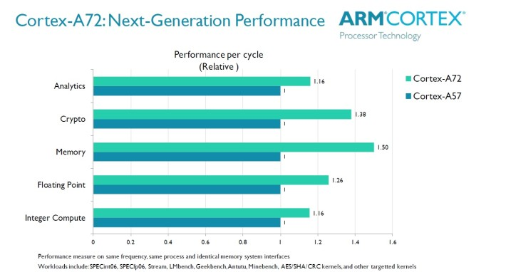 ARM-Cortex-A72-vs-A57-performance1-710x382