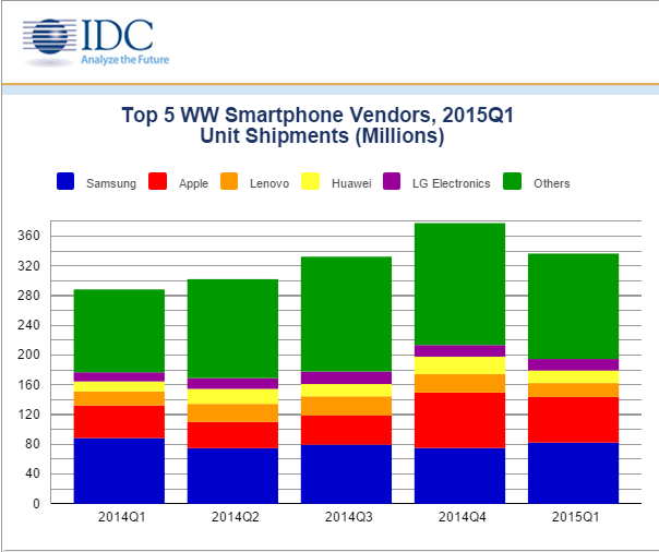 Samsung Reasserts Its Global Lead in Smartphone Shipments with a Renewed Focus on Lower Cost Smartphones in the First Quarter of 2015  Says IDC   2prUS25589215