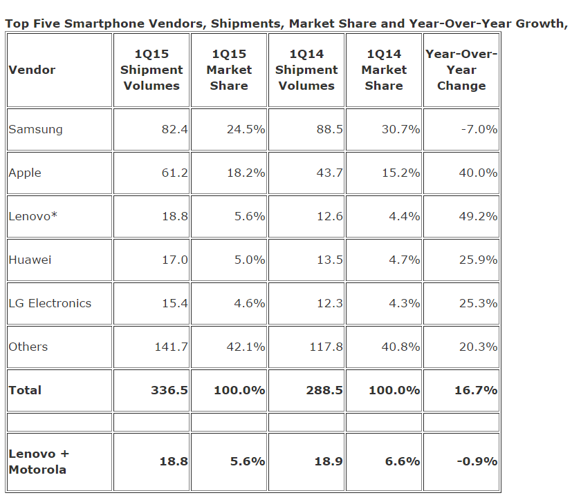 Samsung Reasserts Its Global Lead in Smartphone Shipments with a Renewed Focus on3 Lower Cost Smartphones in the First Quarter of 2015  Says IDC   prUS25589215