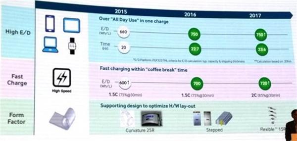 Samsung, batterie più efficienti e sensori fotocamera più sottili entro il 2017
