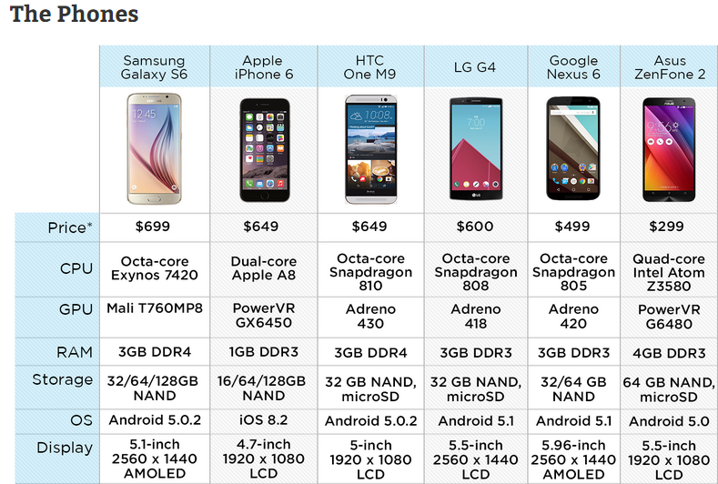 The Samsung Galaxy S6 Is The World's Fastest Smartphone