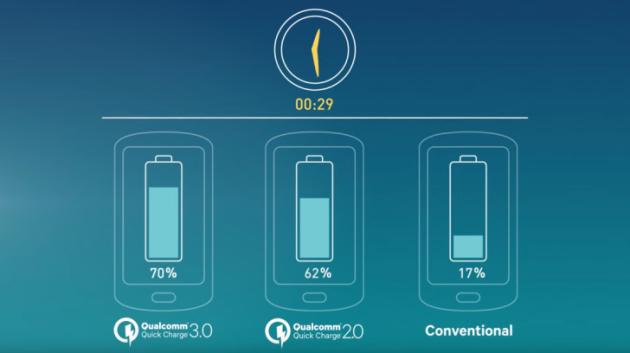 Qualcomm annuncia Quick Charge 3.0: 27% più veloce rispetto alla precedente generazione