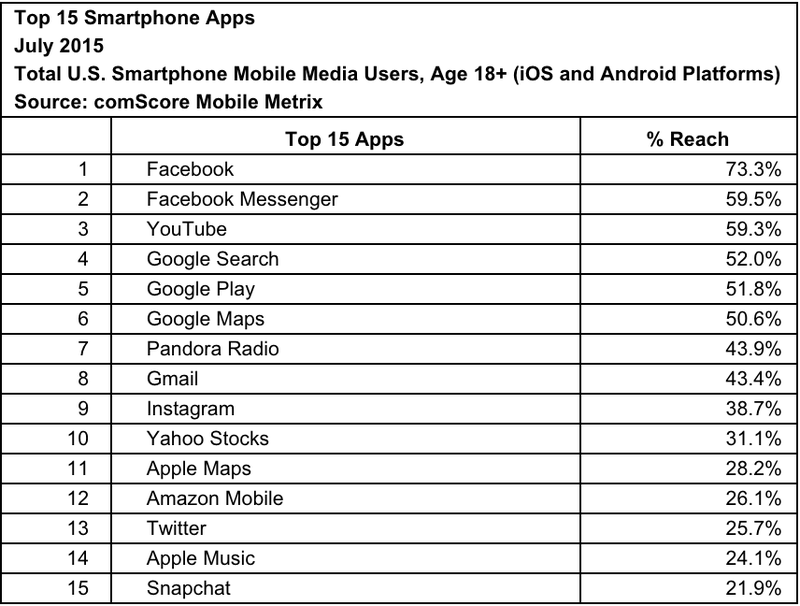 Facebook Messenger è attualmente la seconda più popolare app negli Stati Uniti