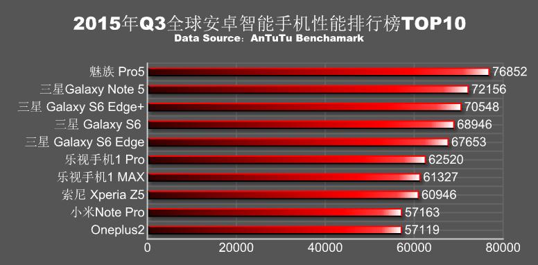 Q3-2015-scores-AnTuTu_1