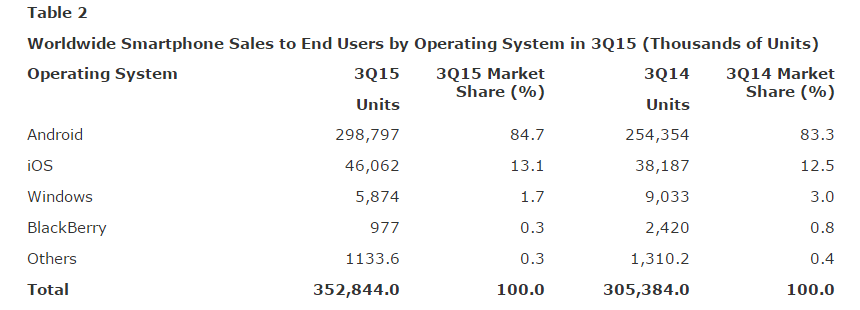 Gartner Says Emerging Markets Drove Worldwide Smartphone Sales to 15.5 Percent Growth in Third Quarter of 2015-2