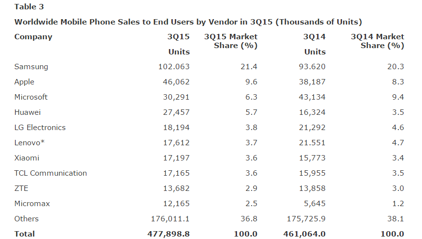 Gartner Says Emerging Markets Drove Worldwide Smartphone Sales to 15.5 Percent Growth in Third Quarter of 2015-3