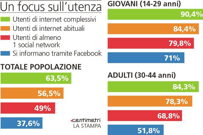 Unione Europea niente Facebook prima dei 16 anni