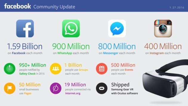 Facebook: crescono gli utenti e aumentano i guadagni