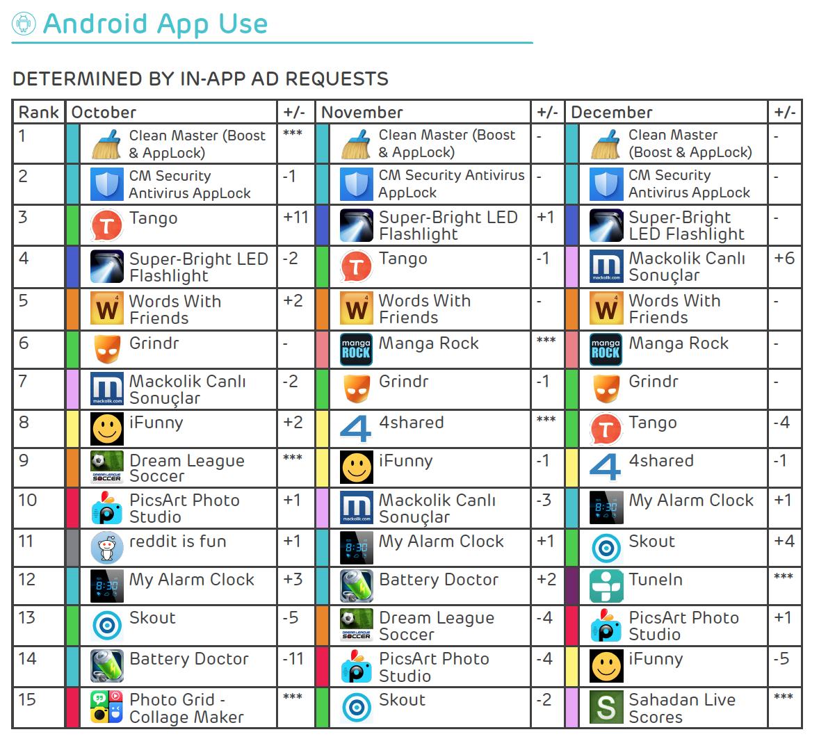 Clean Master è l'applicazione Android più usata a fine 2015 - Drawbridge (1)