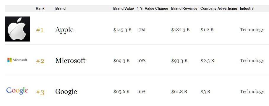 Forbes classifica dei 100 brand più redditizi al mondo (1)