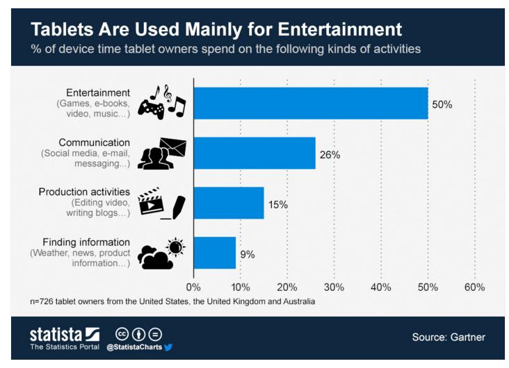 i tablet sono usati principalmente per divertimento