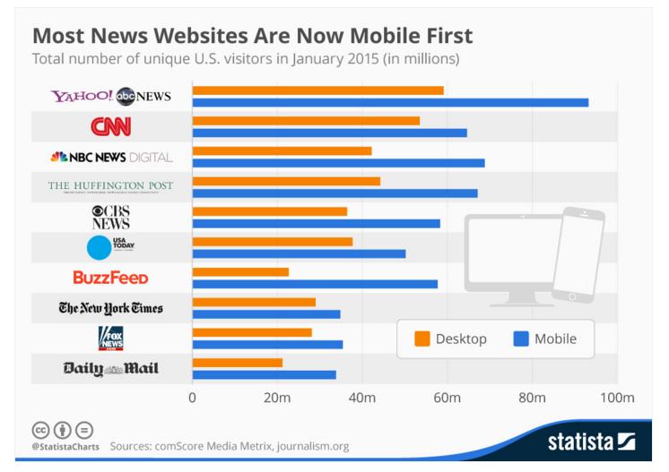 i principali siti di notizie sono principalmente in versione mobile