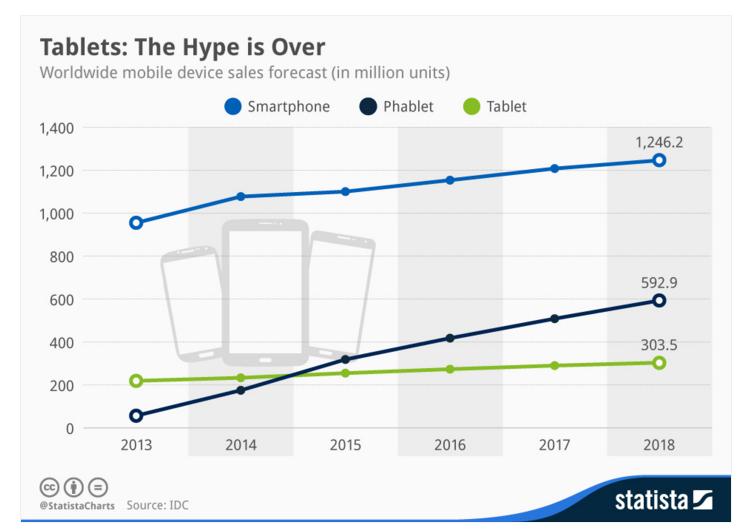 L'Hype per i tablet è ormai finito