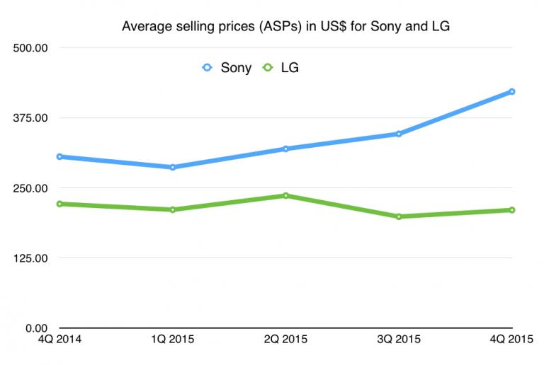 ASP-LG-Sony-768x516