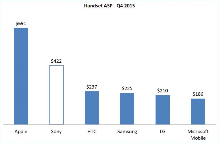 Q4-2014-Handset-ASP_border-768x502