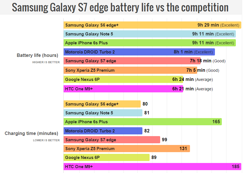 The Galaxy S7 edge stalls  delivers middling battery longevity